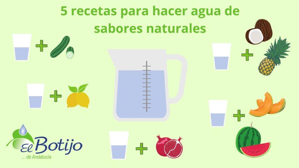 Infografía agua, frutas y verduras