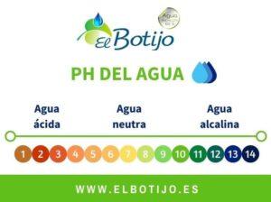 ph-agua-consumo